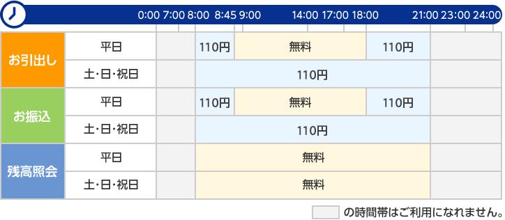 金融 横浜 コード 銀行 機関